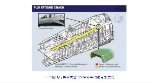 F-15的飞行事故就是由图纵梁的疲劳引发的