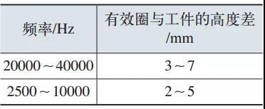 表1 内孔加热时有效圈与工件高度差