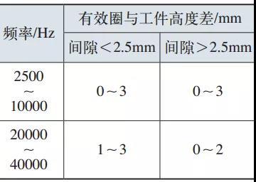 表3 外圆同时加热时有效圈与工件高度差