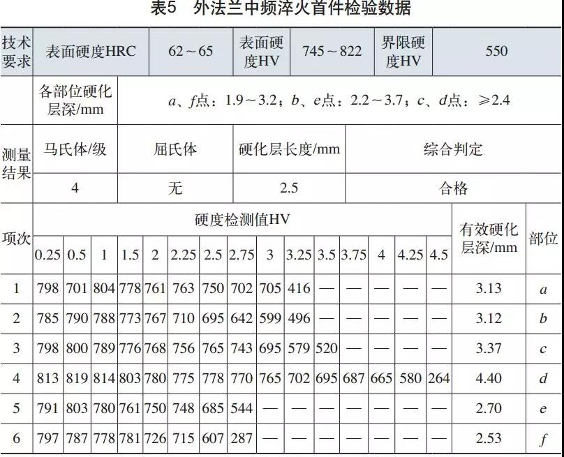 表5、表6为调试产品首件检验数据。