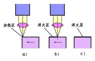 激光表面强化