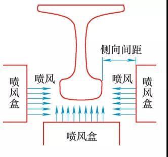 图7  试件喷风冷却示意