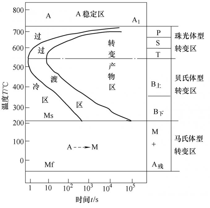 图1 共析钢等温转变曲线图